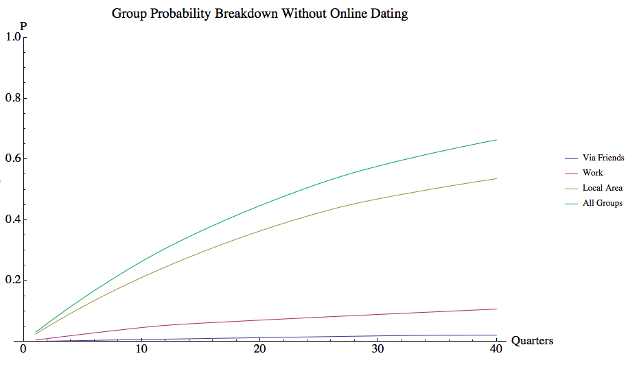 Volunteer's odds of finding a match without online dating broken down by group.