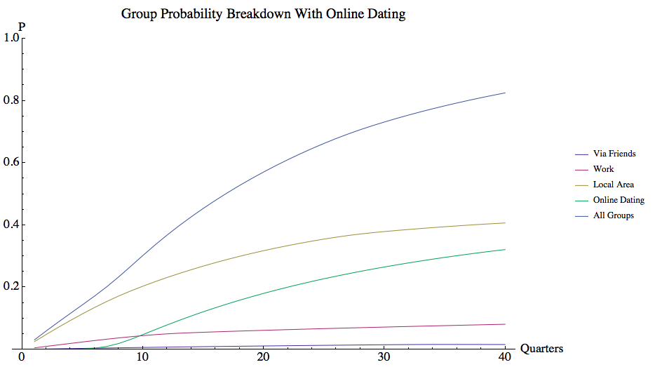 Volunteer's odds of finding a match with online dating broken down by group.