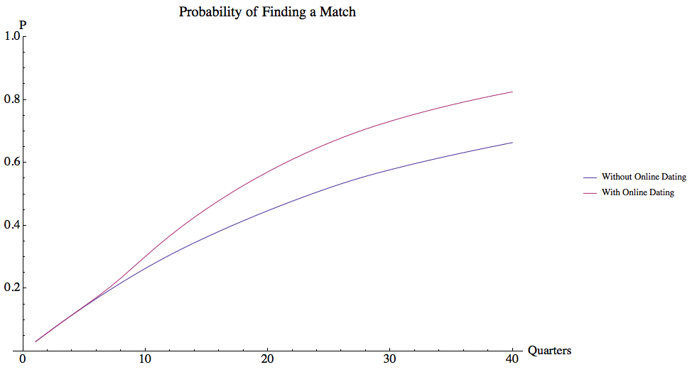 Volunteer's odds of finding a match with and without online dating.