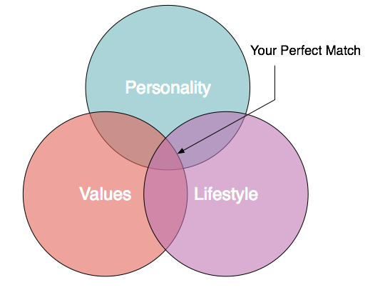 The Venn diagram to your heart.